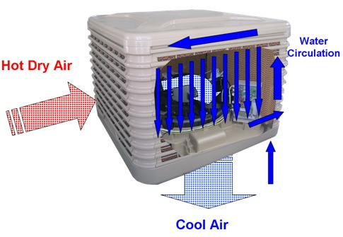 Cooling Done With Evaporative Coolers