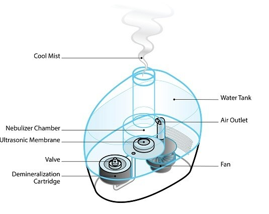 working of humidifier
